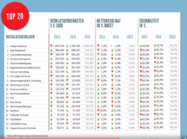 Cofely onbetwiste marktleider volgens Cobouw50