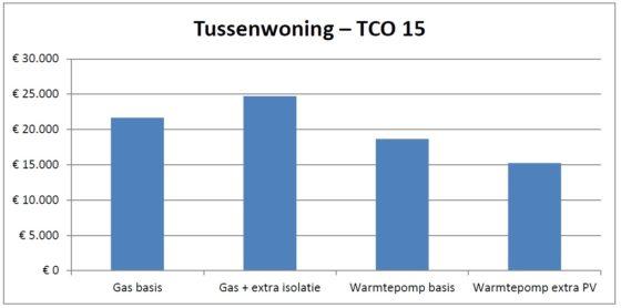 De variant met extra PV-panelen heeft de laagste jaarlasten, en daardoor ook de laagste TCO. Dit komt onder andere door de salderingsregeling voor de door PV-panelen opgewekte elektriciteit.