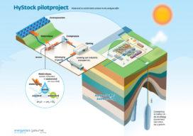 Power-to-gasinstallatie voor Groningse gasbuffer