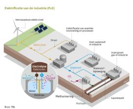 Subsidie voor innovaties met waterstof