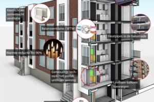 11.000 extra banen door aardgasvrije gebouwen