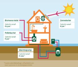 Nieuwe subsidieregels voor warmtepompen, biomassaketels en zonneboilers in 2018
