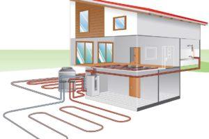 Hoe werkt een wko-installatie?