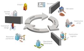 Van design naar onderhoud en beheer: een optimale BIM-workflow