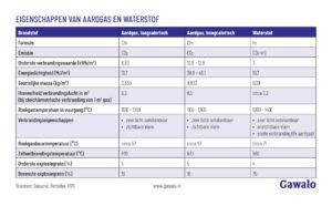 Eigenschappen waterstof versus aardgas