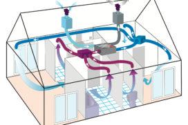 Nieuwe type-indeling voor ventilatiesystemen