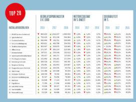Top-20 installatiebedrijven uit Cobouw50 bekend